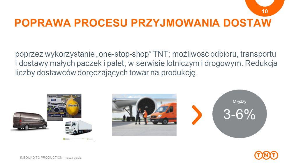 """POPRAWA PROCESU PRZYJMOWANIA DOSTAW INBOUND TO PRODUCTION - nasza pasja 10 3-6% Między poprzez wykorzystanie """"one-stop-shop TNT; możliwość odbioru, transportu i dostawy małych paczek i palet; w serwisie lotniczym i drogowym."""