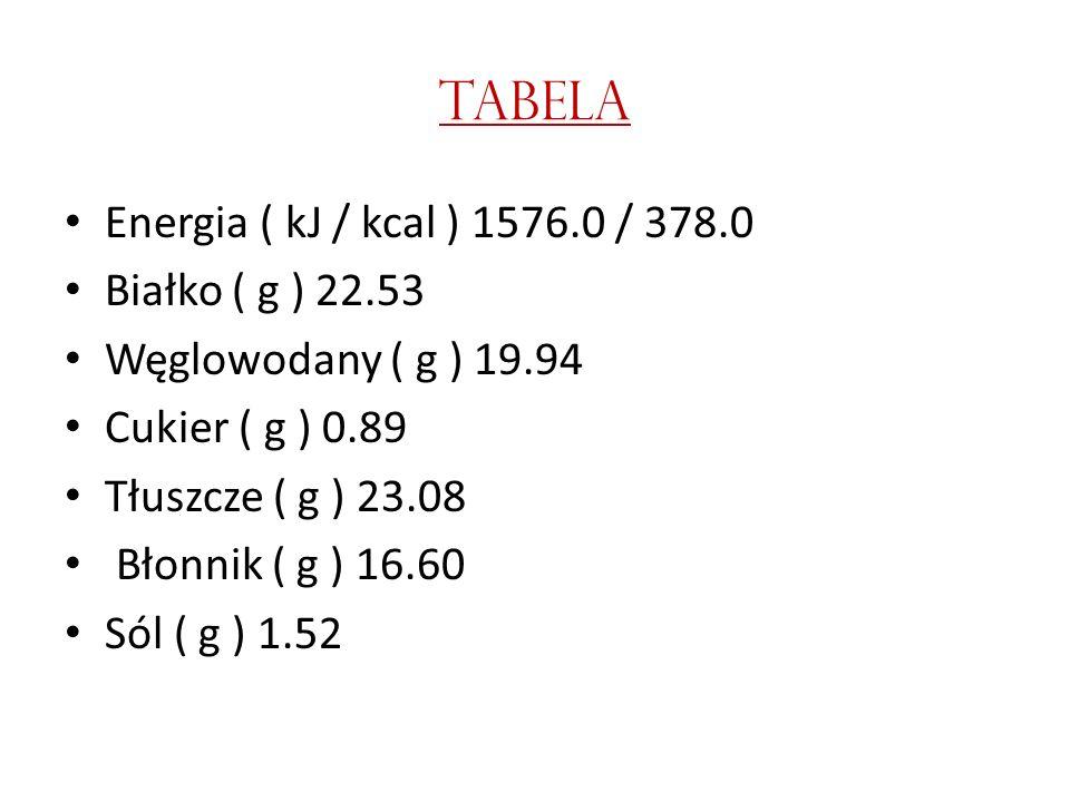 TABELA Energia ( kJ / kcal ) 1576.0 / 378.0 Białko ( g ) 22.53 Węglowodany ( g ) 19.94 Cukier ( g ) 0.89 Tłuszcze ( g ) 23.08 Błonnik ( g ) 16.60 Sól ( g ) 1.52
