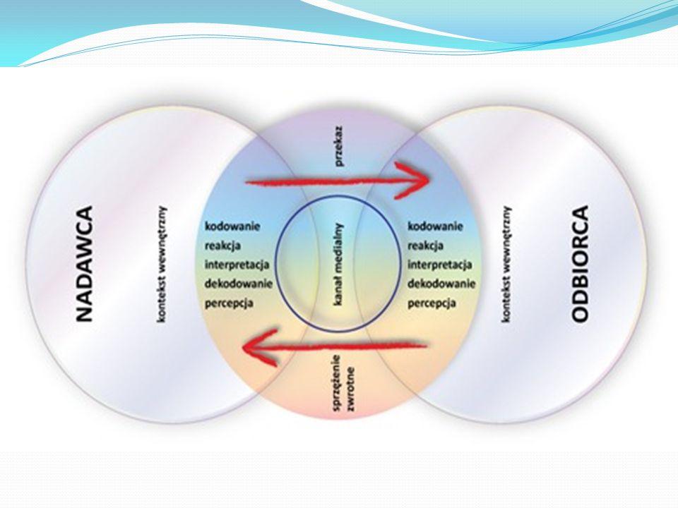 Komunikacja to proces przekazywania (wymiany) informacji między jej uczestnikami.