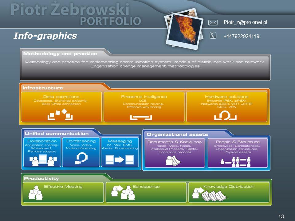 Piotr_z@pro.onet.pl +447922924119 13 Info-graphics