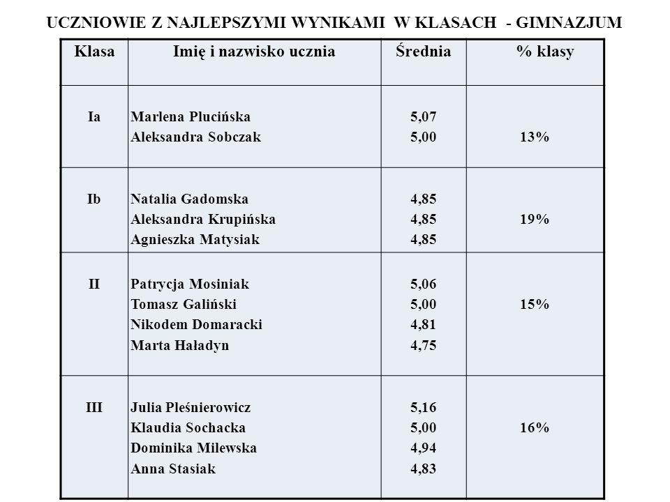 UCZNIOWIE Z NAJLEPSZYMI WYNIKAMI W KLASACH - GIMNAZJUM Klasa Imię i nazwisko ucznia Średnia % klasy Ia Marlena Plucińska Aleksandra Sobczak 5,07 5,00