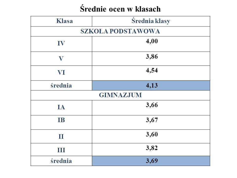 Średnie ocen w klasach KlasaŚrednia klasy SZKOŁA PODSTAWOWA IV 4,00 V 3,86 VI 4,54 średnia 4,13 GIMNAZJUM IA 3,66 IB 3,67 II 3,60 III 3,82 średnia 3,6