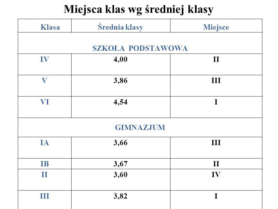 Miejsca klas wg średniej klasy KlasaŚrednia klasyMiejsce SZKOŁA PODSTAWOWA IV4,00 II V3,86 III VI4,54 I GIMNAZJUM IA3,66 III IB3,67II 3,60 IV III3,82I
