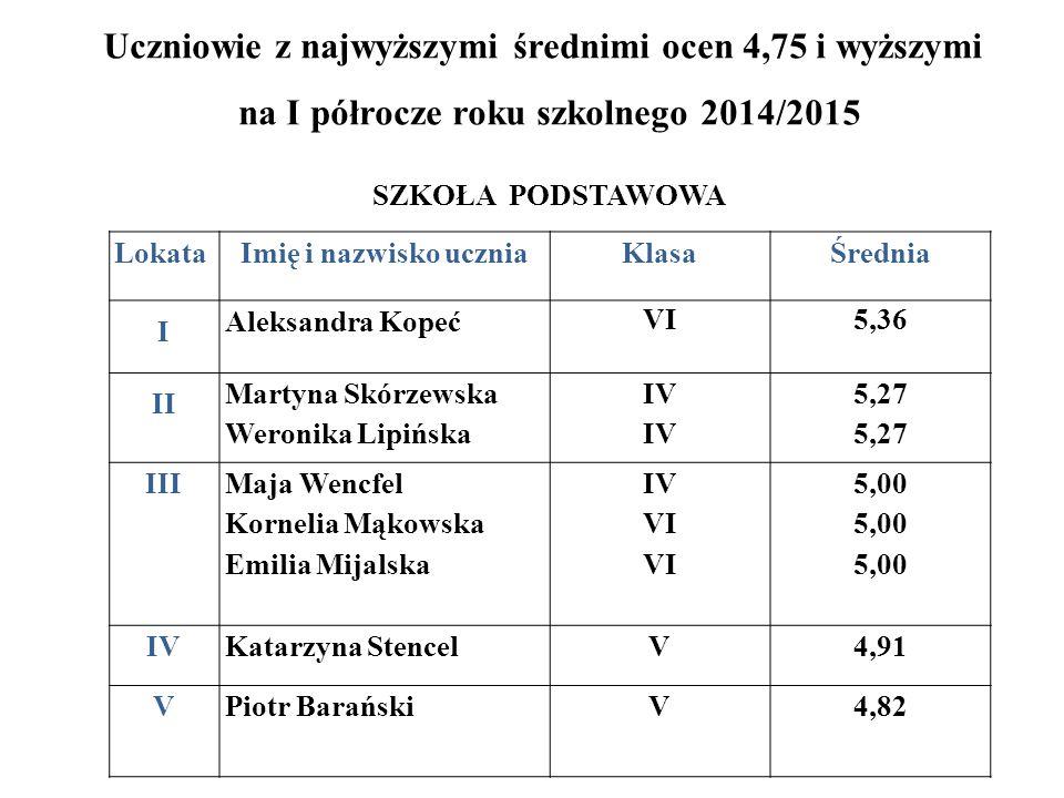 Uczniowie z najwyższymi średnimi ocen 4,75 i wyższymi na I półrocze roku szkolnego 2014/2015 SZKOŁA PODSTAWOWA LokataImię i nazwisko uczniaKlasaŚredni