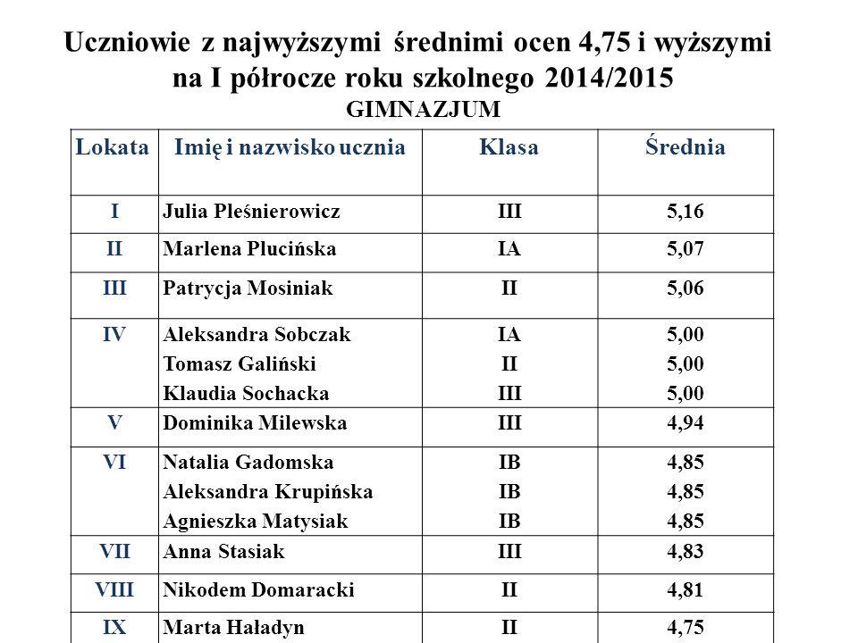 Uczniowie z najwyższymi średnimi ocen 4,75 i wyższymi na I półrocze roku szkolnego 2014/2015 GIMNAZJUM LokataImię i nazwisko uczniaKlasa Średnia IJuli