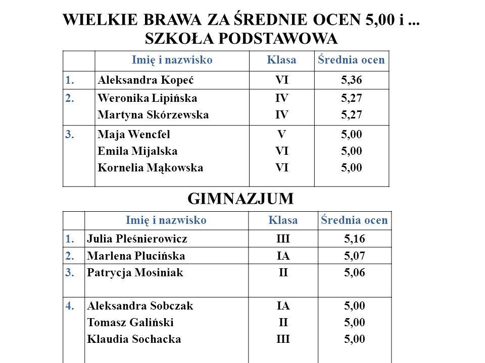WIELKIE BRAWA ZA ŚREDNIE OCEN 5,00 i... SZKOŁA PODSTAWOWA GIMNAZJUM Imię i nazwiskoKlasaŚrednia ocen 1.Aleksandra KopećVI5,36 2.Weronika Lipińska Mart