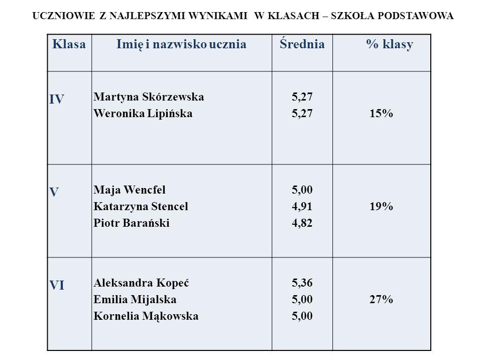 UCZNIOWIE Z NAJLEPSZYMI WYNIKAMI W KLASACH – SZKOŁA PODSTAWOWA Klasa Imię i nazwisko ucznia Średnia % klasy IV Martyna Skórzewska Weronika Lipińska 5,