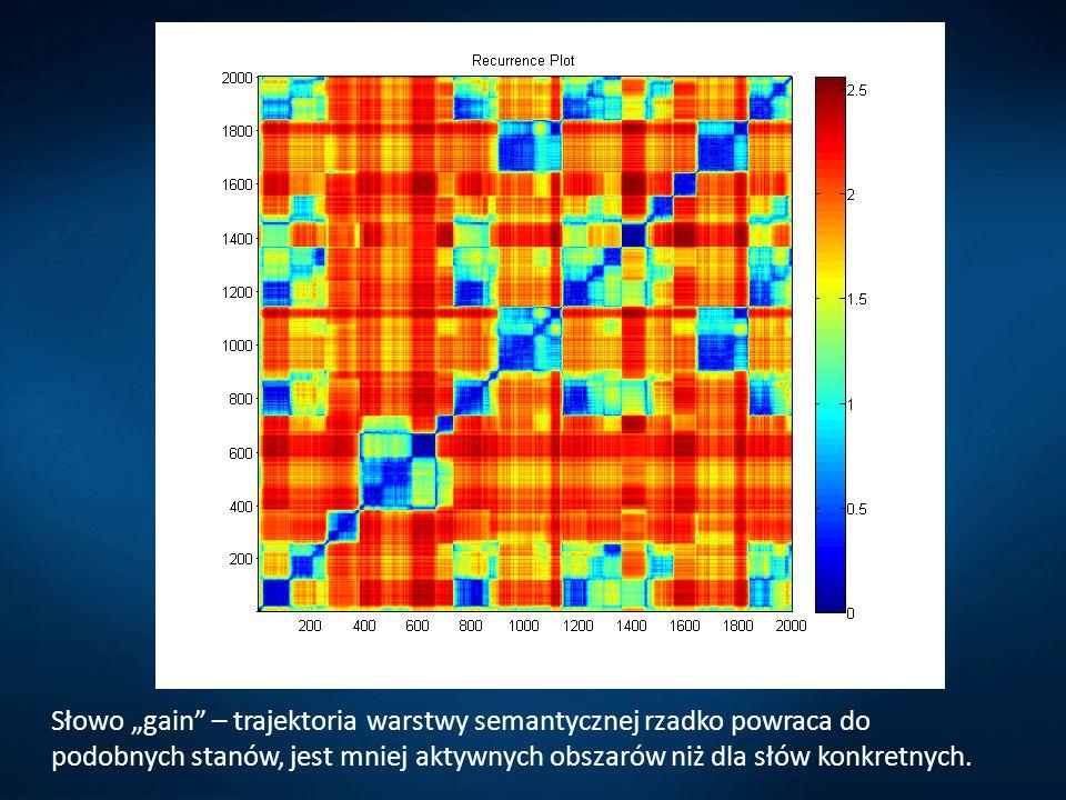 """Słowo """"gain – trajektoria warstwy semantycznej rzadko powraca do podobnych stanów, jest mniej aktywnych obszarów niż dla słów konkretnych."""