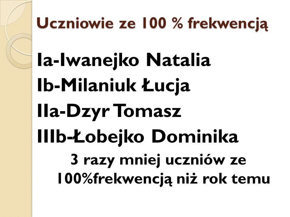 Uczniowie ze 100 % frekwencją Ia-Iwanejko Natalia Ib-Milaniuk Łucja IIa-Dzyr Tomasz IIIb-Łobejko Dominika 3 razy mniej uczniów ze 100%frekwencją niż r