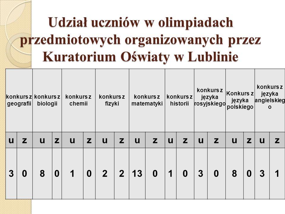 Udział uczniów w olimpiadach przedmiotowych organizowanych przez Kuratorium Oświaty w Lublinie konkurs z geografii konkurs z biologii konkurs z chemii