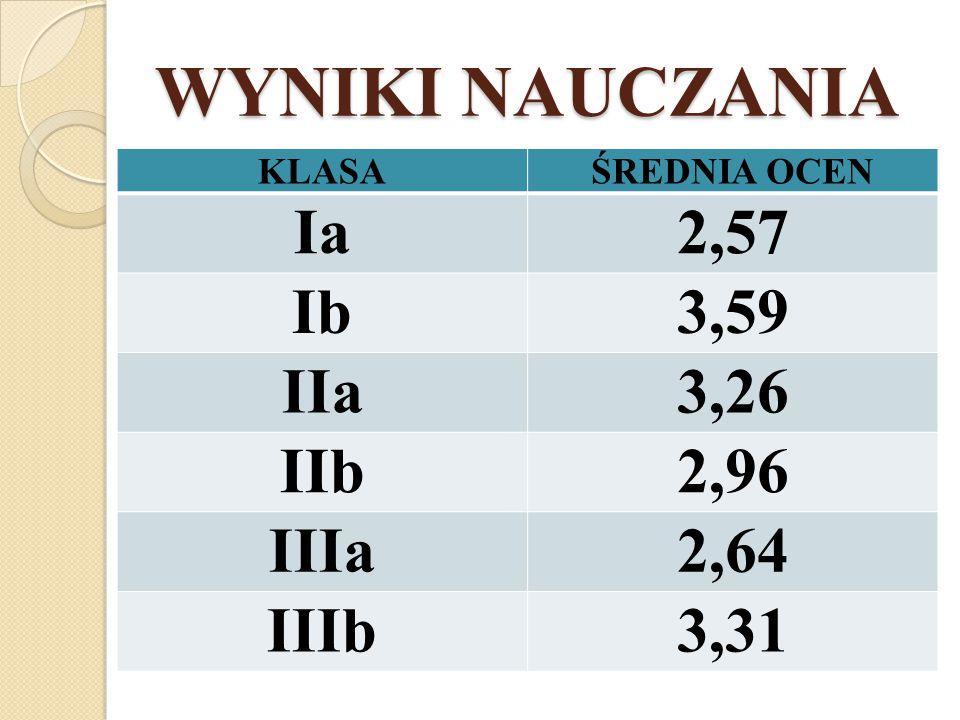 Lublin klasa Ib