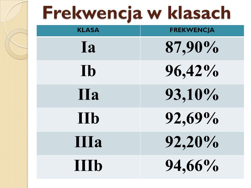 Frekwencja w klasach KLASAFREKWENCJA Ia87,90% Ib96,42% IIa93,10% IIb92,69% IIIa92,20% IIIb94,66%