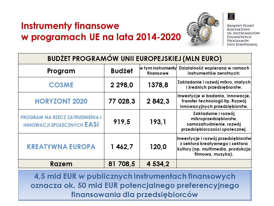 BUDŻET PROGRAMÓW UNII EUROPEJSKIEJ (MLN EURO) ProgramBudżet w tym instrumenty finansowe Działalność wspierana w ramach instrumentów zwrotnych: COSME2