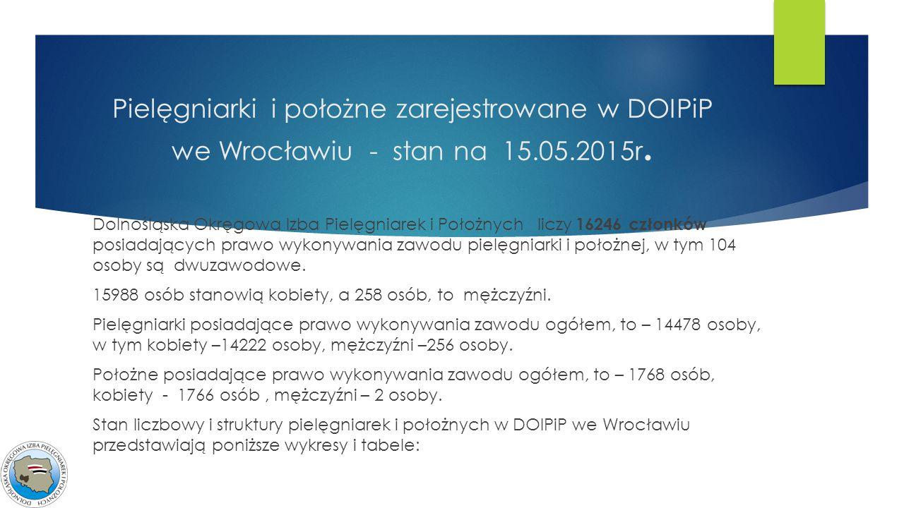 Pielęgniarki i położne zarejestrowane w DOIPiP we Wrocławiu - stan na 15.05.2015r. Dolnośląska Okręgowa Izba Pielęgniarek i Położnych liczy 16246 czło