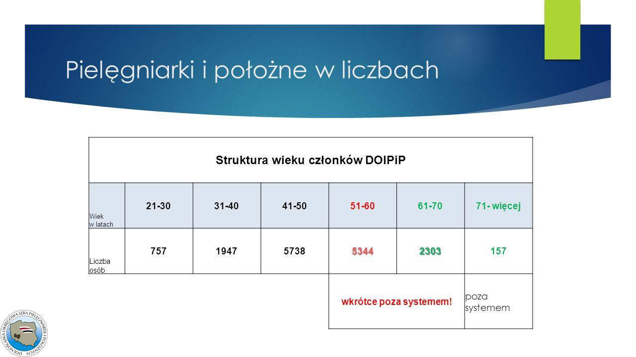 Struktura wieku członków DOIPiP Wiek w latach 21-3031-4041-5051-6061-7071- więcej Liczba osób 7571947573853442303157 wkrótce poza systemem! poza syste