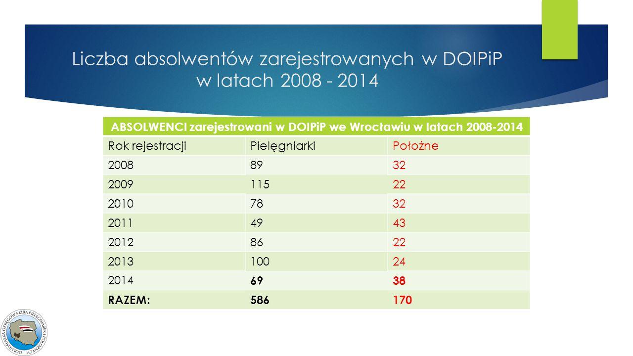 Liczba absolwentów zarejestrowanych w DOIPiP w latach 2008 - 2014 ABSOLWENCI zarejestrowani w DOIPiP we Wrocławiu w latach 2008-2014 Rok rejestracjiPi
