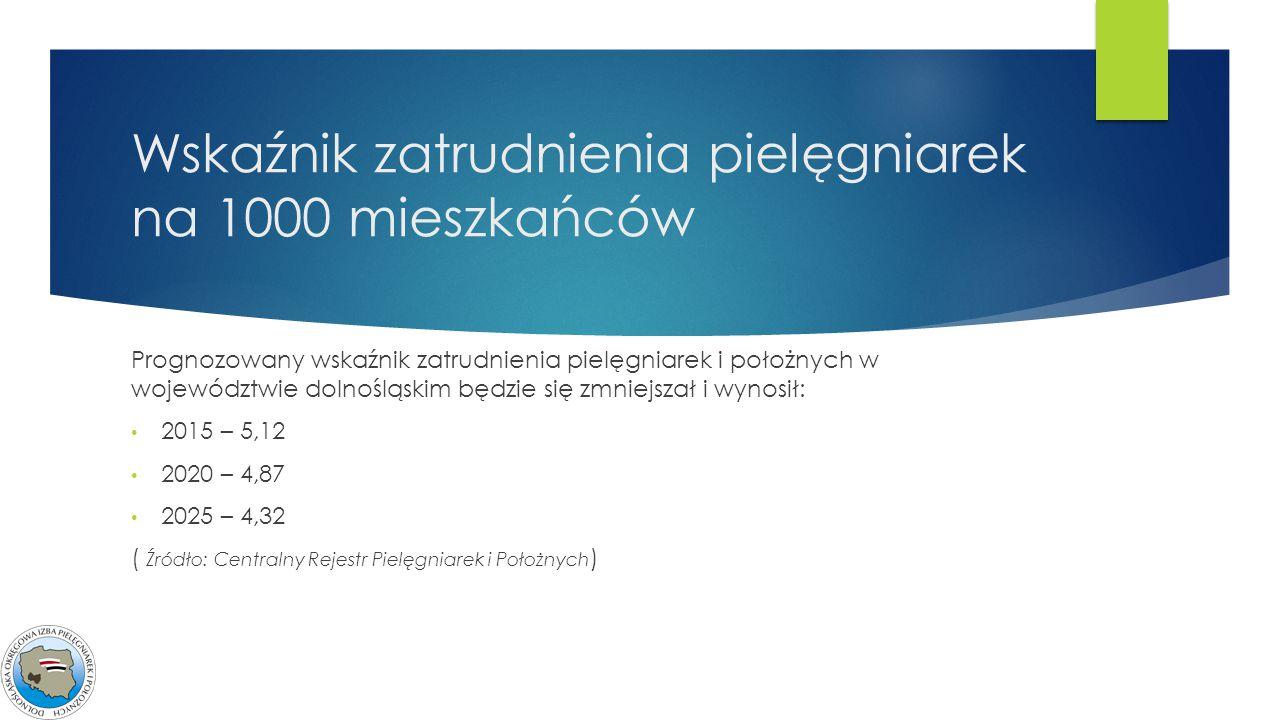 Wskaźnik zatrudnienia pielęgniarek na 1000 mieszkańców Prognozowany wskaźnik zatrudnienia pielęgniarek i położnych w województwie dolnośląskim będzie