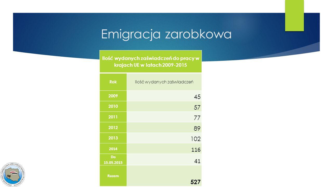 Emigracja zarobkowa Ilość wydanych zaświadczeń do pracy w krajach UE w latach 2009-2015 Rok Ilość wydanych zaświadczeń 2009 45 2010 57 2011 77 2012 89