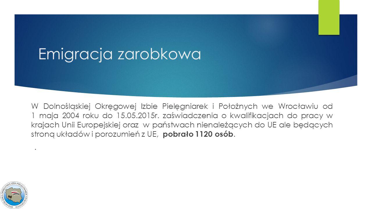 Emigracja zarobkowa W Dolnośląskiej Okręgowej Izbie Pielęgniarek i Położnych we Wrocławiu od 1 maja 2004 roku do 15.05.2015r. zaświadczenia o kwalifik