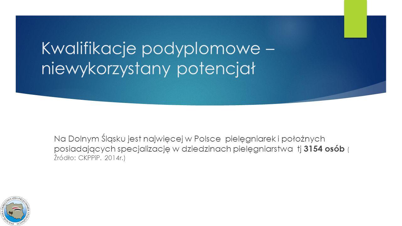 Kwalifikacje podyplomowe – niewykorzystany potencjał Na Dolnym Śląsku jest najwięcej w Polsce pielęgniarek i położnych posiadających specjalizację w d