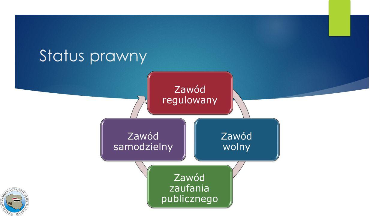 Status prawny Zawód regulowany Zawód wolny Zawód zaufania publicznego Zawód samodzielny