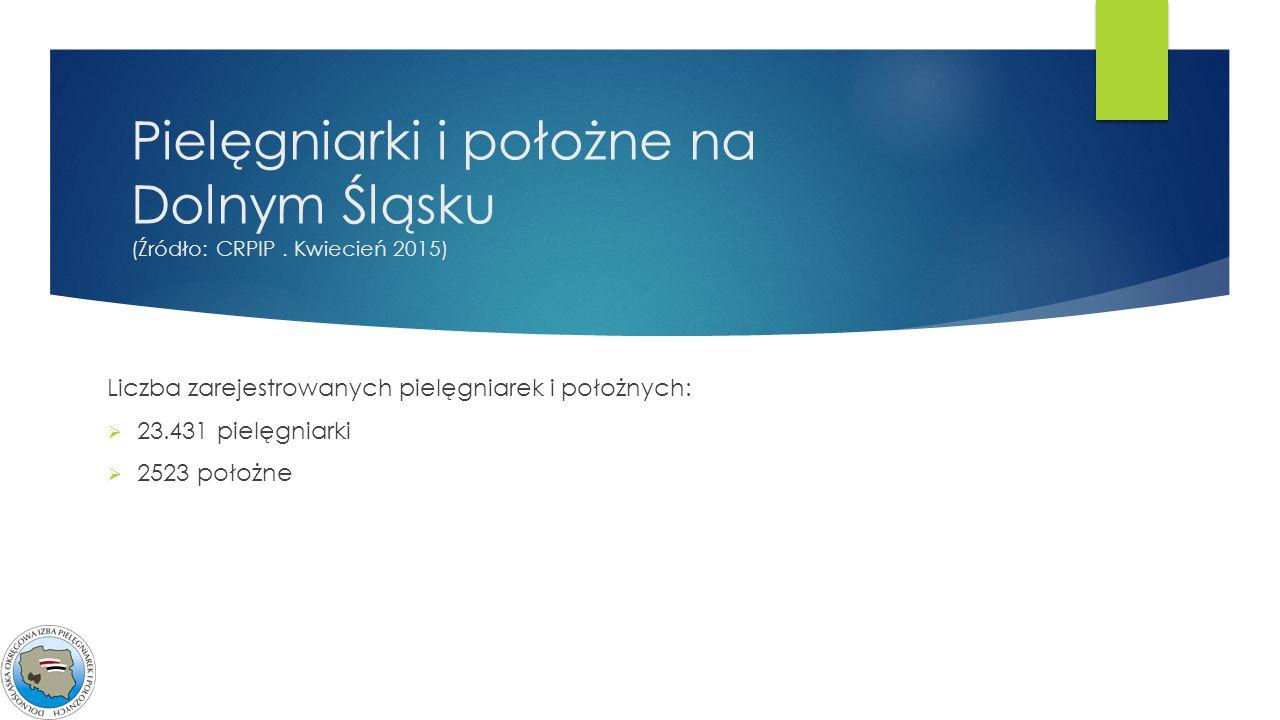 Pielęgniarki i położne na Dolnym Śląsku (Źródło: CRPIP. Kwiecień 2015) Liczba zarejestrowanych pielęgniarek i położnych:  23.431 pielęgniarki  2523
