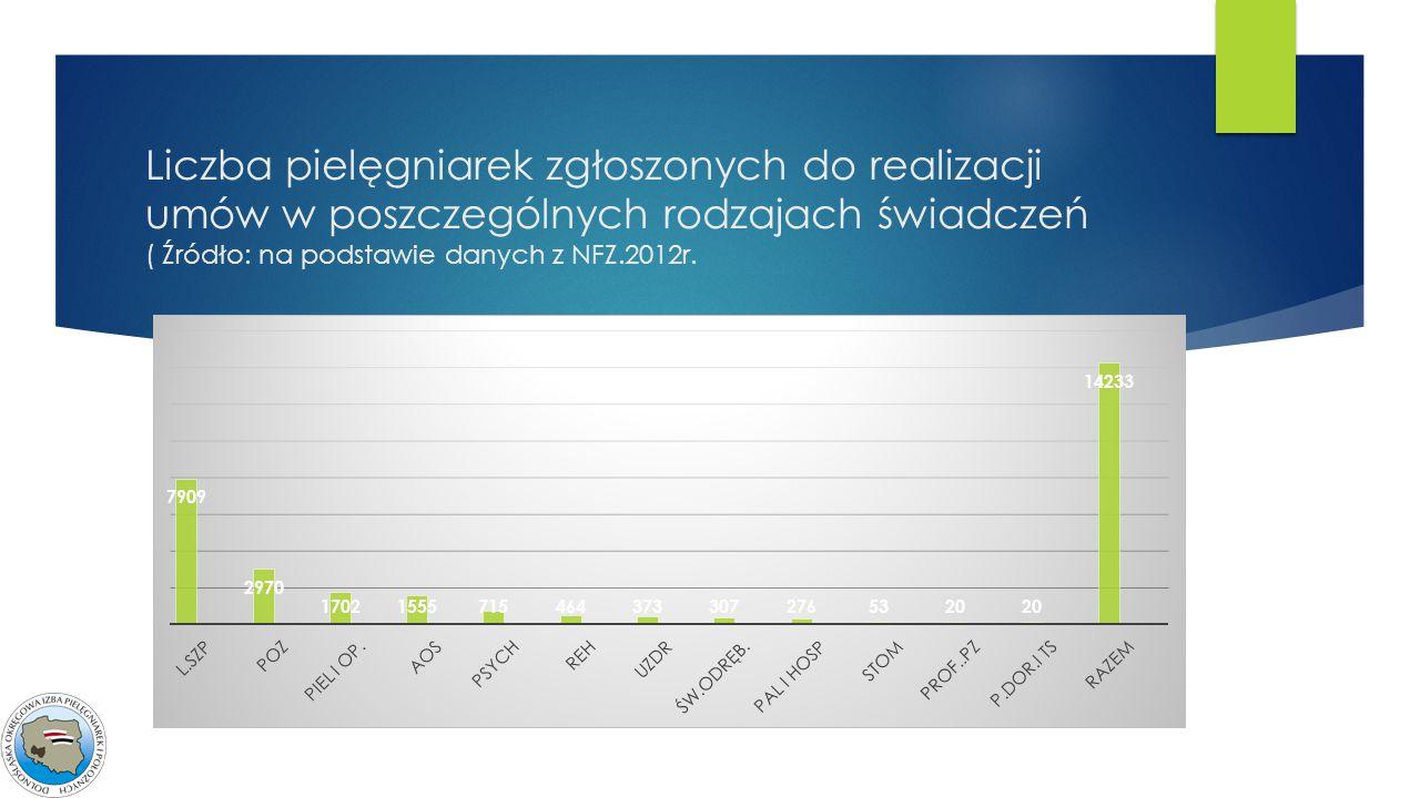 Liczba pielęgniarek zgłoszonych do realizacji umów w poszczególnych rodzajach świadczeń ( Źródło: na podstawie danych z NFZ.2012r.