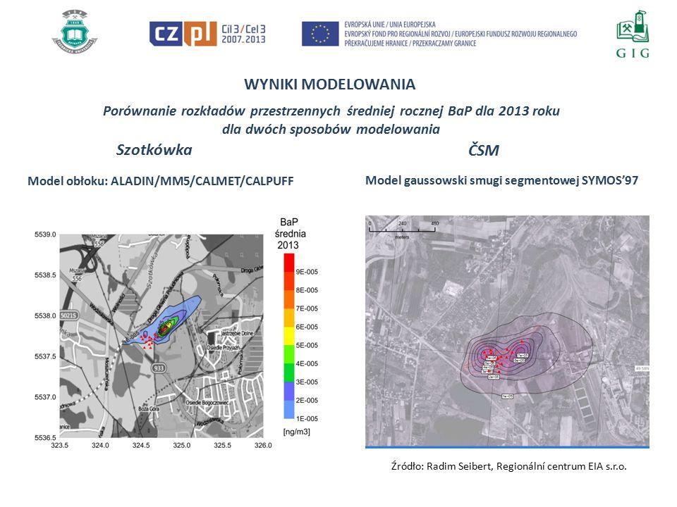 WYNIKI MODELOWANIA Porównanie rozkładów przestrzennych średniej rocznej BaP dla 2013 roku dla dwóch sposobów modelowania Szotkówka Model obłoku: ALADIN/MM5/CALMET/CALPUFF ČSM Model gaussowski smugi segmentowej SYMOS'97 Źródło: Radim Seibert, Regionální centrum EIA s.r.o.