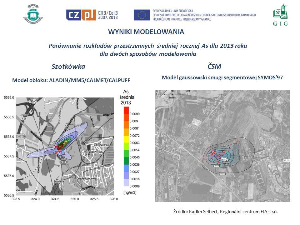 WYNIKI MODELOWANIA Porównanie rozkładów przestrzennych średniej rocznej As dla 2013 roku dla dwóch sposobów modelowania Szotkówka Model obłoku: ALADIN/MM5/CALMET/CALPUFF ČSM Model gaussowski smugi segmentowej SYMOS'97 Źródło: Radim Seibert, Regionální centrum EIA s.r.o.