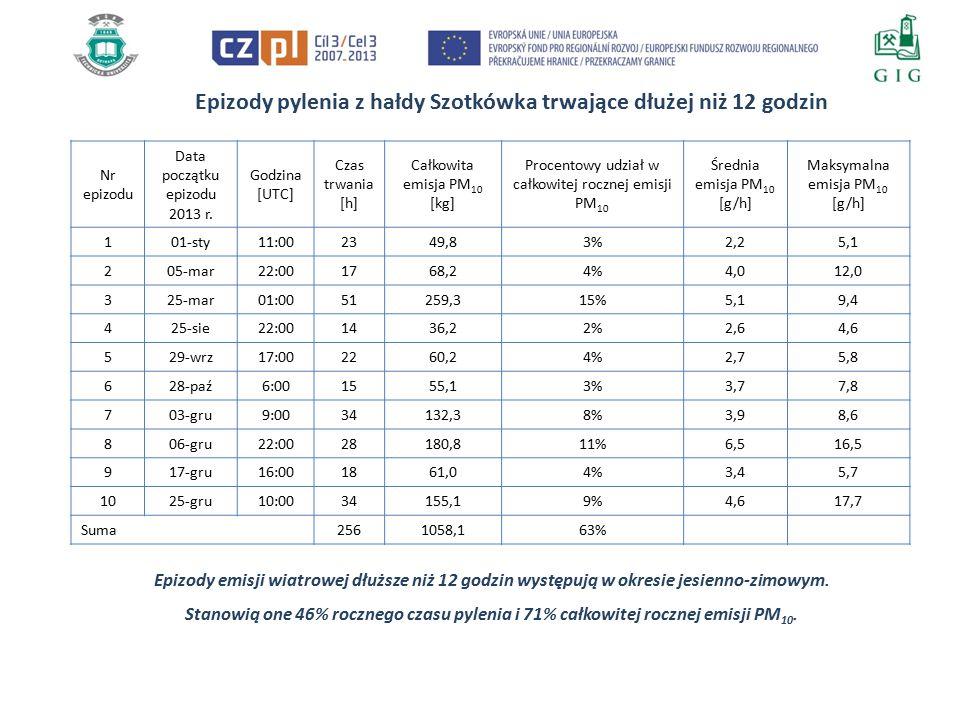 Epizody pylenia z hałdy ČSM trwające dłużej niż 12 godzin Nr epizodu Data początku epizodu 2013 r.