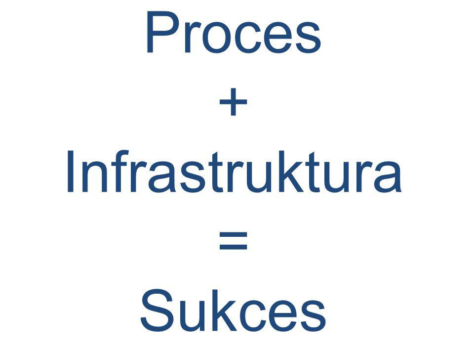Proces + Infrastruktura = Sukces