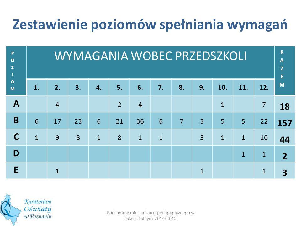 EWALUACJA ZEWNĘTRZNA -PRZEDSZKOLA- (1.09.14 - 31.05.15) przeprowadzono 117 ewaluacji, w tym: 13 ewaluacji całościowych 104 ewaluacje problemowe Podsumowanie nadzoru pedagogicznego w roku szkolnym 2014/2015