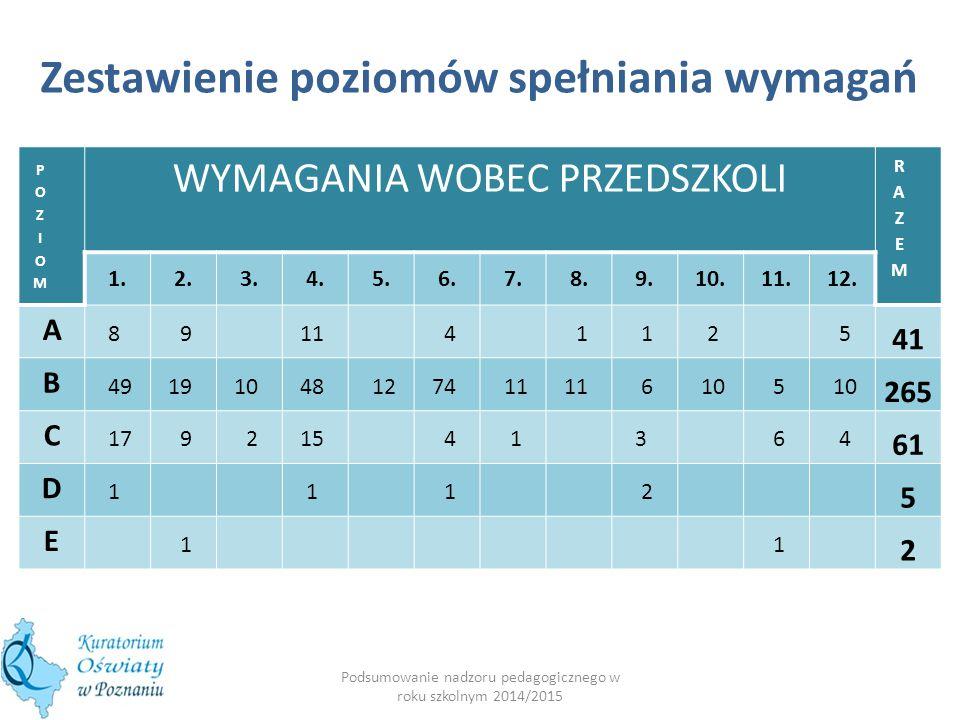 Podsumowanie nadzoru pedagogicznego w roku szkolnym 2014/2015 WYMAGANIA WOBEC PRZEDSZKOLI 1.2.3.4.5.6.7.8.9.10.11.12. A 8 9 11 4 1 1 2 5 41 B 4919 10