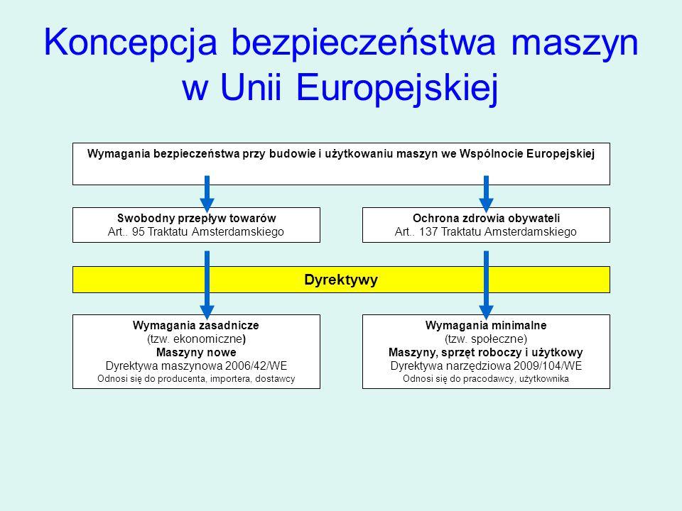 Przeniesienie dyrektyw Unii Europejskiej do prawa polskiego w zakresie urządzeń Konstytucja Ustawy… Kodeks Pracy Art.237 15 §1 i 2 Ustawa o wyrobach medycznych Dyrektywa 93/42/EWG Rozporządzenie Ministra Gospodarki z dn.21.10.2008r Wymagania zasadnicze Dyrektywa 2006/42/WE Rozporządzenie Ministra Gospodarki z dn.