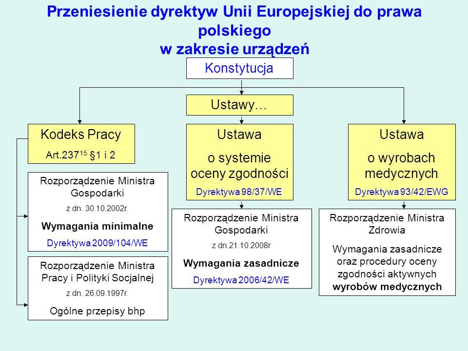 Przeniesienie dyrektyw Unii Europejskiej do prawa polskiego w zakresie urządzeń Konstytucja Ustawy… Kodeks Pracy Art.237 15 §1 i 2 Ustawa o wyrobach m