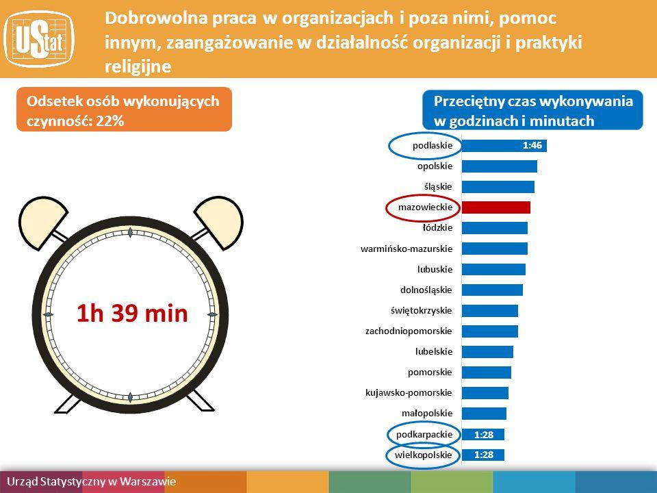 Obciążenie obowiązkami Urząd Statystyczny w Warszawie Publikacja Dobrowolna praca w organizacjach i poza nimi, pomoc innym, zaangażowanie w działalność organizacji i praktyki religijne Odsetek osób wykonujących czynność: 22% Przeciętny czas wykonywania w godzinach i minutach 1:28 1:46 1h 39 min