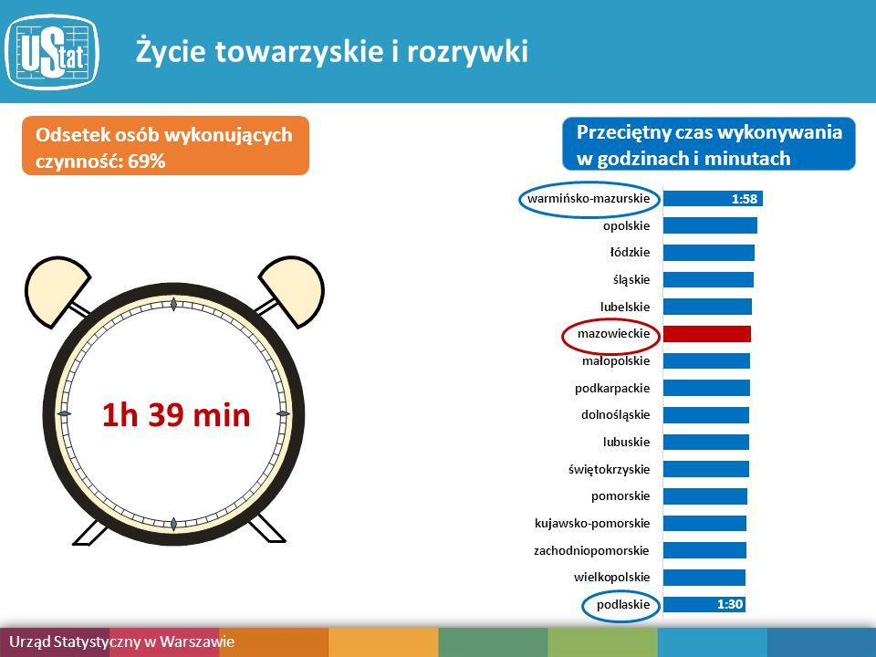 Obciążenie obowiązkami Urząd Statystyczny w Warszawie Publikacja Życie towarzyskie i rozrywki Odsetek osób wykonujących czynność: 69% Przeciętny czas wykonywania w godzinach i minutach 1:30 1:58 1h 39 min
