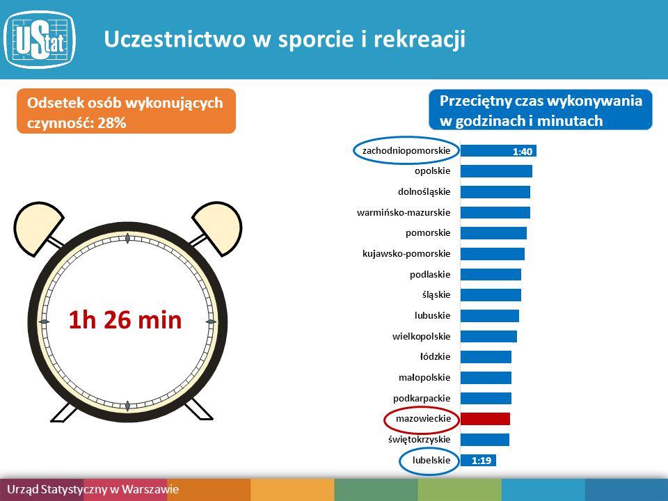Obciążenie obowiązkami Urząd Statystyczny w Warszawie Publikacja Uczestnictwo w sporcie i rekreacji Odsetek osób wykonujących czynność: 28% Przeciętny czas wykonywania w godzinach i minutach 1:19 1:40 1h 26 min
