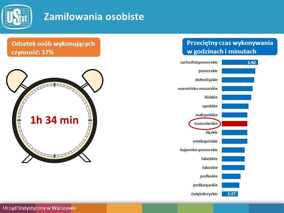 Obciążenie obowiązkami Urząd Statystyczny w Warszawie Publikacja Zamiłowania osobiste Odsetek osób wykonujących czynność: 37% Przeciętny czas wykonywania w godzinach i minutach 1:27 1:42 1h 34 min
