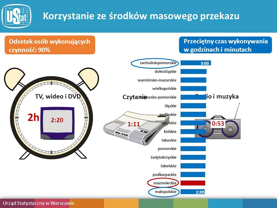 Obciążenie obowiązkami Urząd Statystyczny w Warszawie Publikacja Korzystanie ze środków masowego przekazu Radio i muzyka 0:53 Czytanie 1:11 Odsetek osób wykonujących czynność: 90% Przeciętny czas wykonywania w godzinach i minutach 2:39 3:03 2h 44 min TV, wideo i DVD 2:20