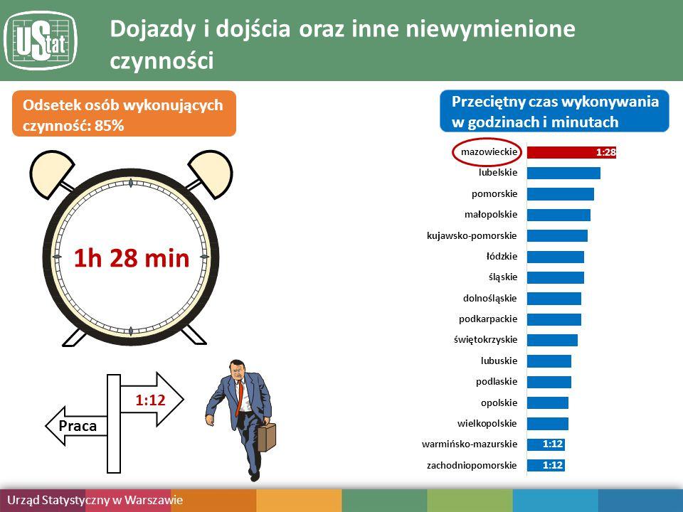 Obciążenie obowiązkami Urząd Statystyczny w Warszawie Publikacja Dojazdy i dojścia oraz inne niewymienione czynności Odsetek osób wykonujących czynność: 85% Przeciętny czas wykonywania w godzinach i minutach 1:12 1h 28 min 1:12 Praca 1:28