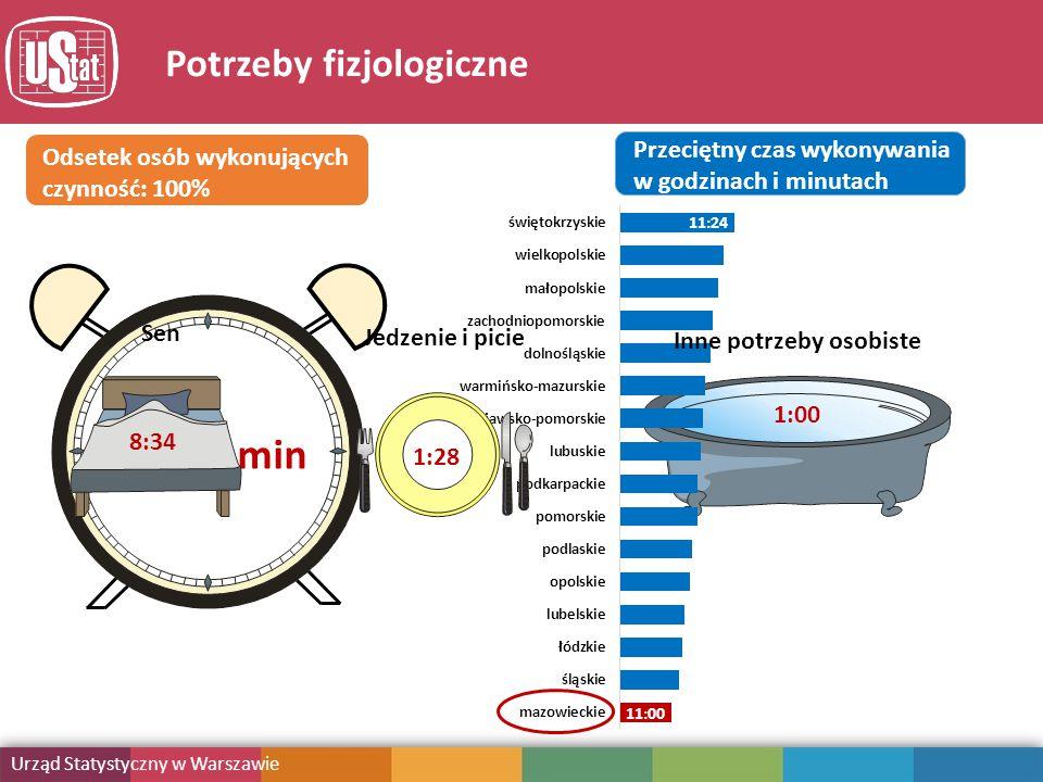 Obciążenie obowiązkami Urząd Statystyczny w Warszawie Publikacja Potrzeby fizjologiczne Odsetek osób wykonujących czynność: 100% 128 11h 00 min Przeciętny czas wykonywania w godzinach i minutach 11:24 11:00 Sen 8:34 Jedzenie i picie 1:28 Inne potrzeby osobiste 1:00