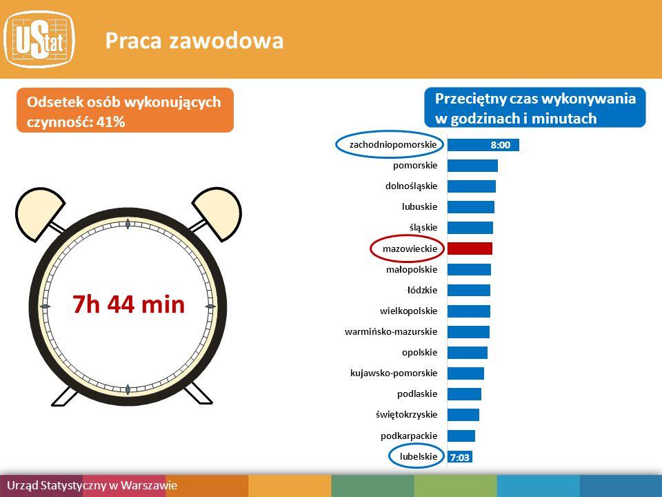 Obciążenie obowiązkami Urząd Statystyczny w Warszawie Publikacja Praca zawodowa Odsetek osób wykonujących czynność: 41% Przeciętny czas wykonywania w godzinach i minutach 8:00 7:03 7h 44 min
