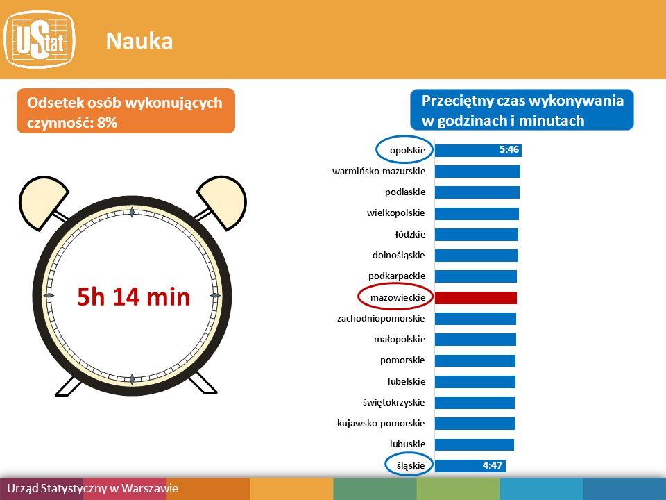 Obciążenie obowiązkami Urząd Statystyczny w Warszawie Publikacja Nauka Odsetek osób wykonujących czynność: 8% Przeciętny czas wykonywania w godzinach i minutach 5:46 4:47 5h 14 min