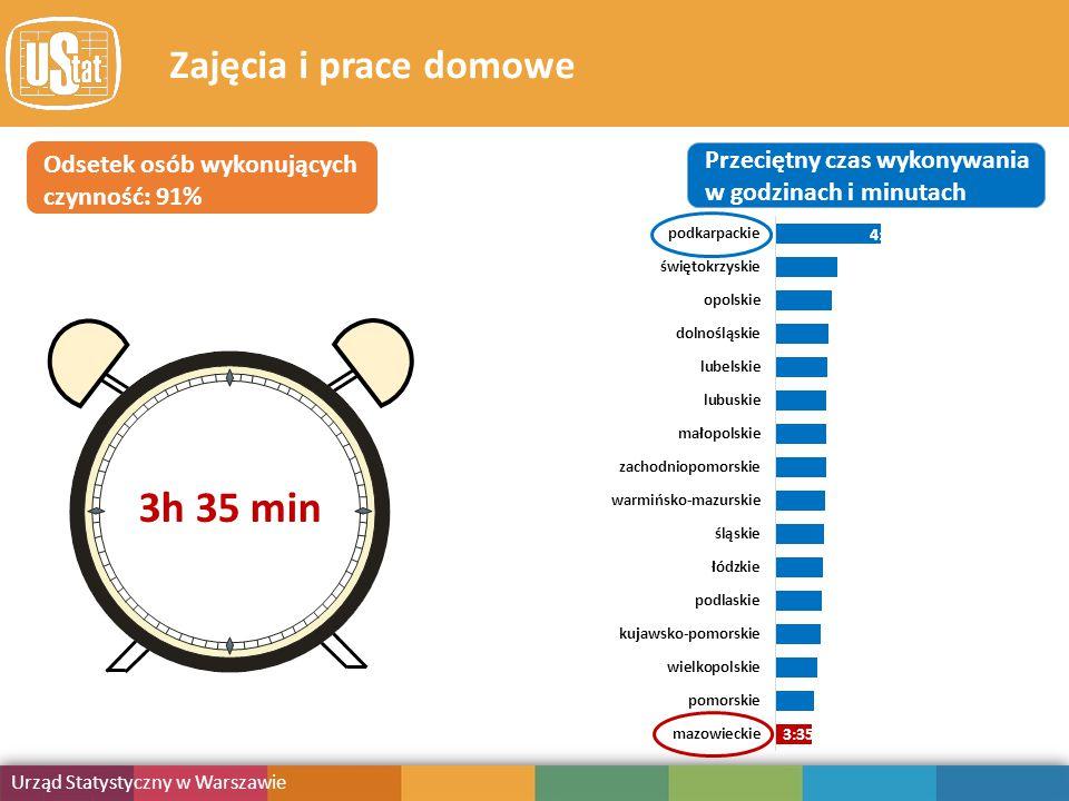 Obciążenie obowiązkami Urząd Statystyczny w Warszawie Publikacja Zajęcia i prace domowe Odsetek osób wykonujących czynność: 91% Przeciętny czas wykonywania w godzinach i minutach 4:01 3h 35 min 3:35