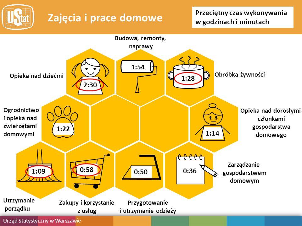 Obciążenie obowiązkami Urząd Statystyczny w Warszawie Publikacja Zajęcia i prace domowe Ogrodnictwo i opieka nad zwierzętami domowymi 1:22 Zakupy i korzystanie z usług 0:58 Opieka nad dziećmi 2:30 Utrzymanie porządku 1:09 Opieka nad dorosłymi członkami gospodarstwa domowego 1:14 Przygotowanie i utrzymanie odzieży 0:50 Budowa, remonty, naprawy 1:54 Obróbka żywności 1:28 Zarządzanie gospodarstwem domowym 0:36 Przeciętny czas wykonywania w godzinach i minutach