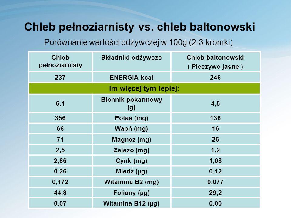 Chleb pełnoziarnisty vs.