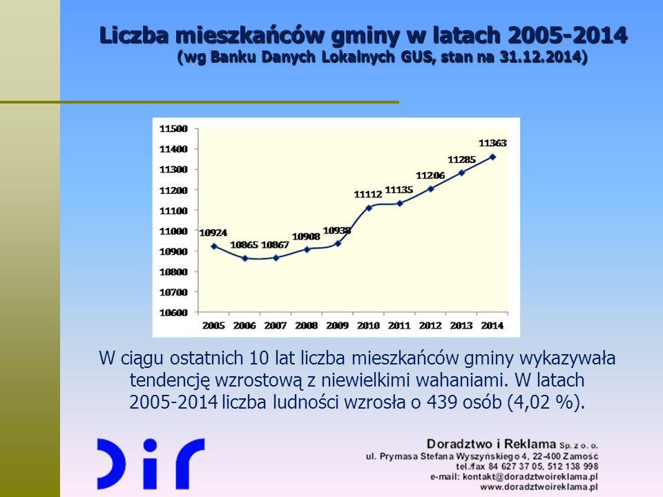 Liczba mieszkańców gminy w latach 2005-2014 (wg Banku Danych Lokalnych GUS, stan na 31.12.2014) W ciągu ostatnich 10 lat liczba mieszkańców gminy wyka