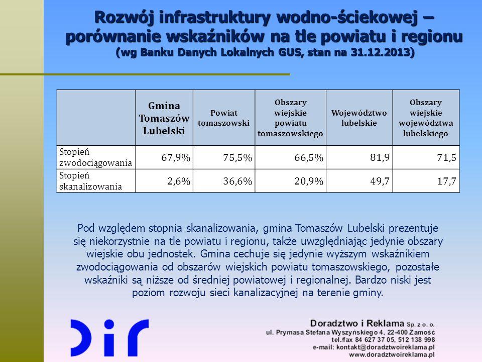 Rozwój infrastruktury wodno-ściekowej – porównanie wskaźników na tle powiatu i regionu (wg Banku Danych Lokalnych GUS, stan na 31.12.2013) Gmina Tomas