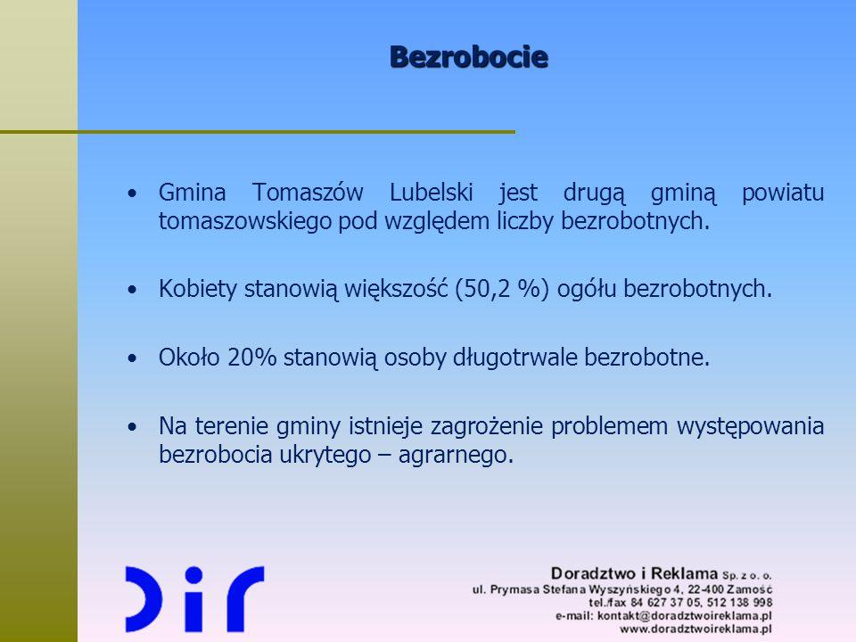Bezrobocie Gmina Tomaszów Lubelski jest drugą gminą powiatu tomaszowskiego pod względem liczby bezrobotnych. Kobiety stanowią większość (50,2 %) ogółu